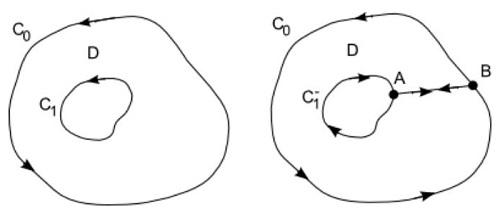 Il teorema di Green