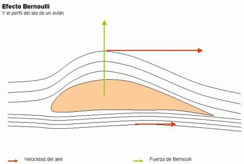 Teorema di Bernoulli - spiegazione semplice