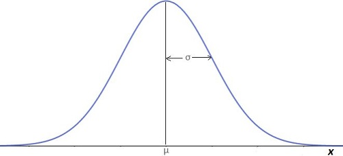 Il teorema del limite centrale spiegato per farvi capire