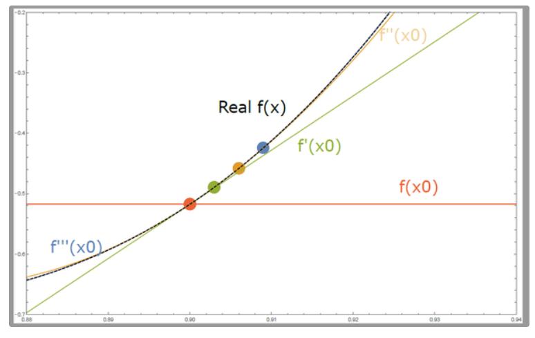 Teorema di Taylor - spiega facilmente