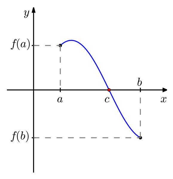 Il Teorema di Bolzano con semplici spiegazioni
