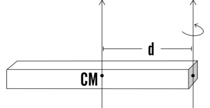 Il teorema di Steiner e una semplice spiegazione