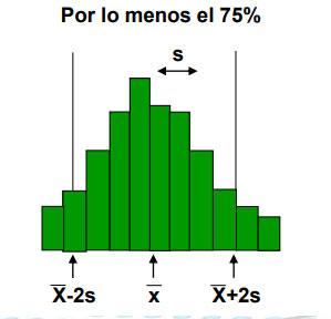 Il teorema di Chebyshev con semplice spiegazione