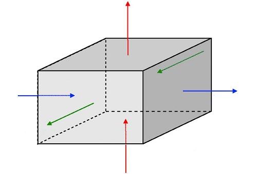 Teorema Gauss con spiegazione dettagliata