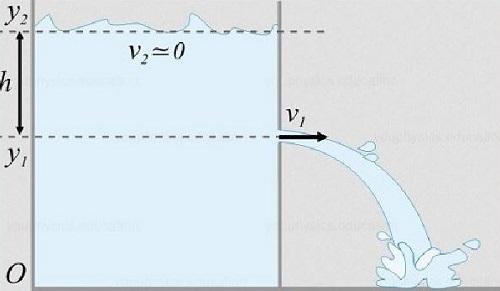 La Legge di Torricelli, spiegazione facile e semplice