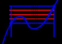 Teorema del valore intermedio