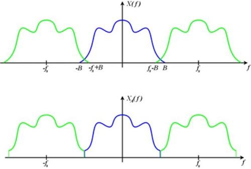 Teorema di Nyquist con semplice spiegazione