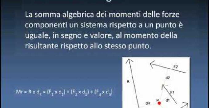 Varignon - Teorema spiegato per voi capire